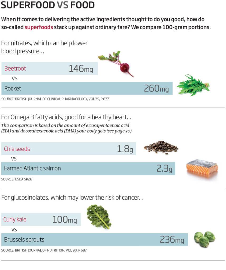 Tabla en la que se comparan las propiedades de los superalimentos contra alimentos