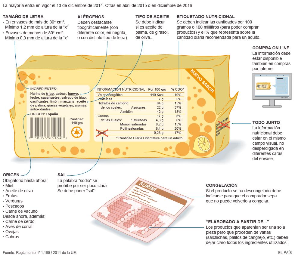Información que debe recoger el etiquetado de alimentos
